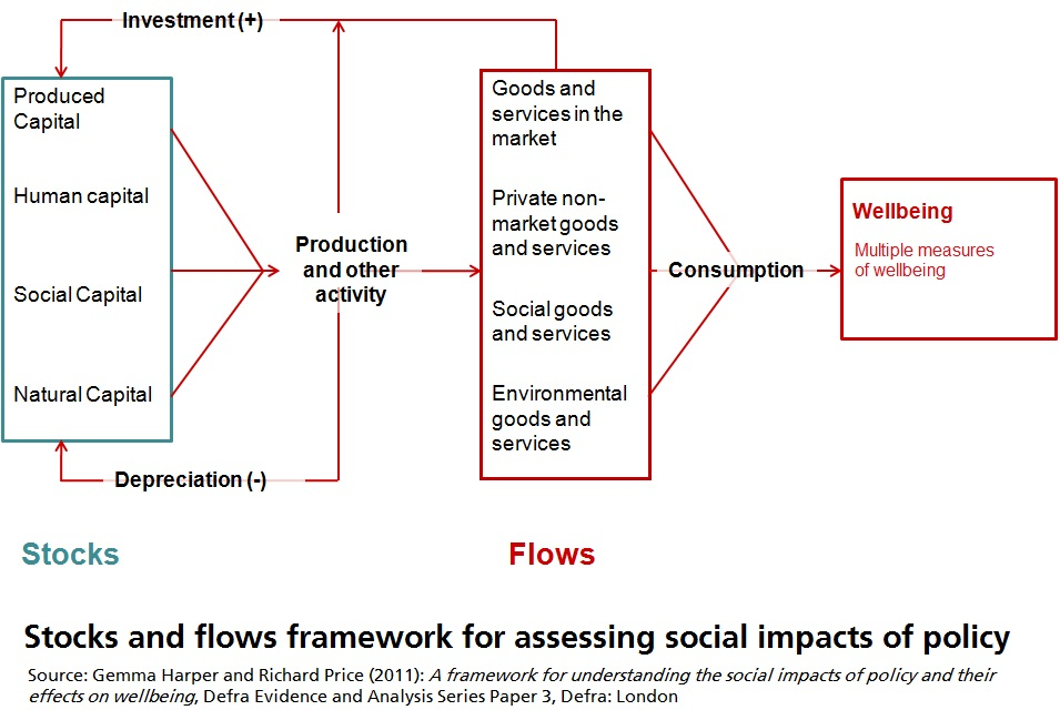 social20impacts20stocks20and20flows20framework20price20harper