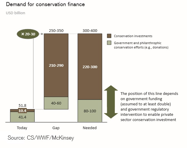 20160100-conservation-finance-gap